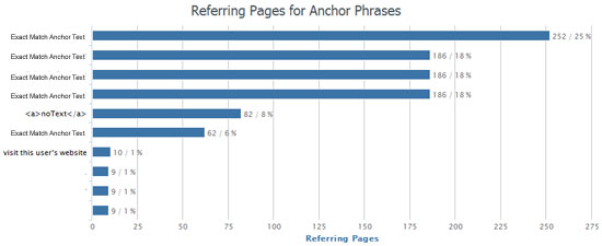 anchor text profile