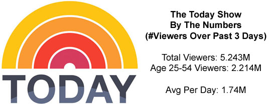today show stats