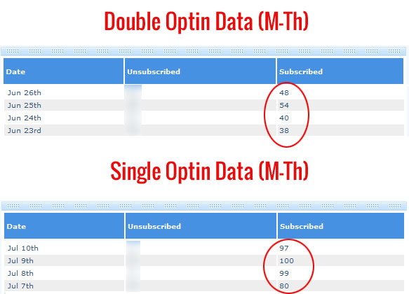 Double Vs Single Optin