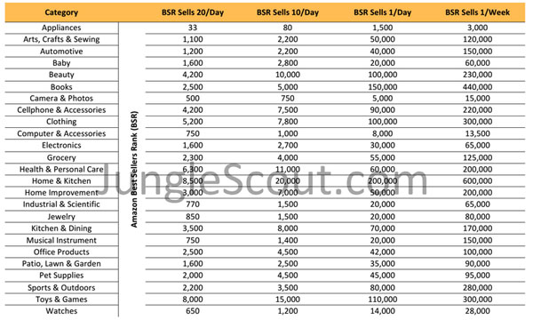 Best Sellers Rank Table