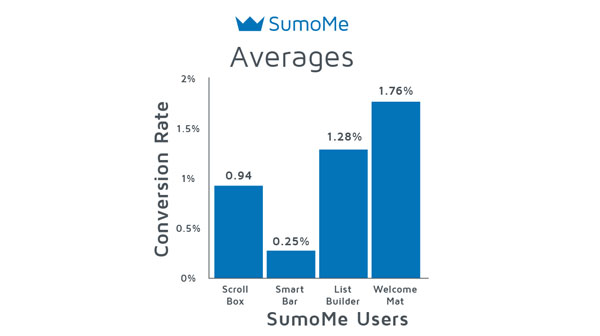 SumoMe Average Conversion Rate
