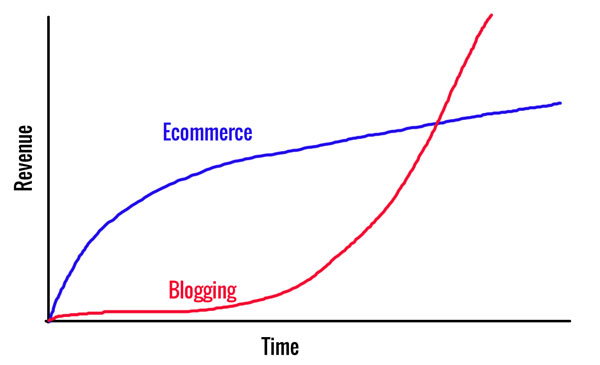 Blogging Vs Ecommerce