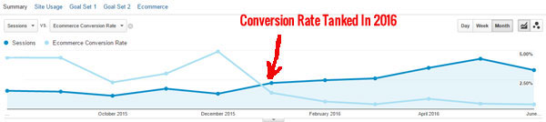 Shopping.com Conversion Rate Tanked