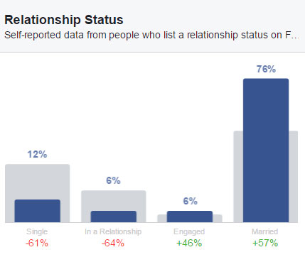 Facebook Insights Martial Status