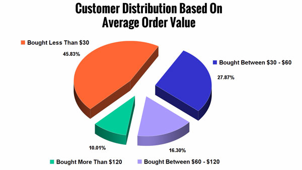 Customer Distribution