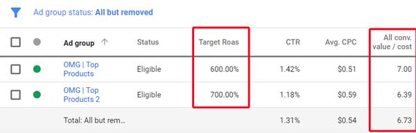 Target Roas Results
