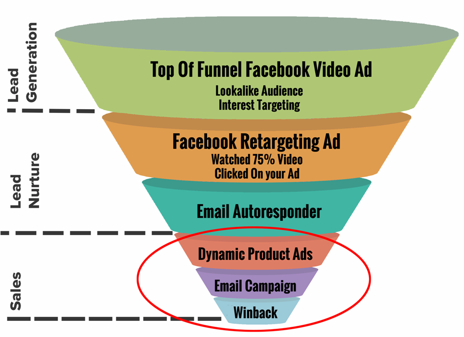 Bottom Of Funnel Ads