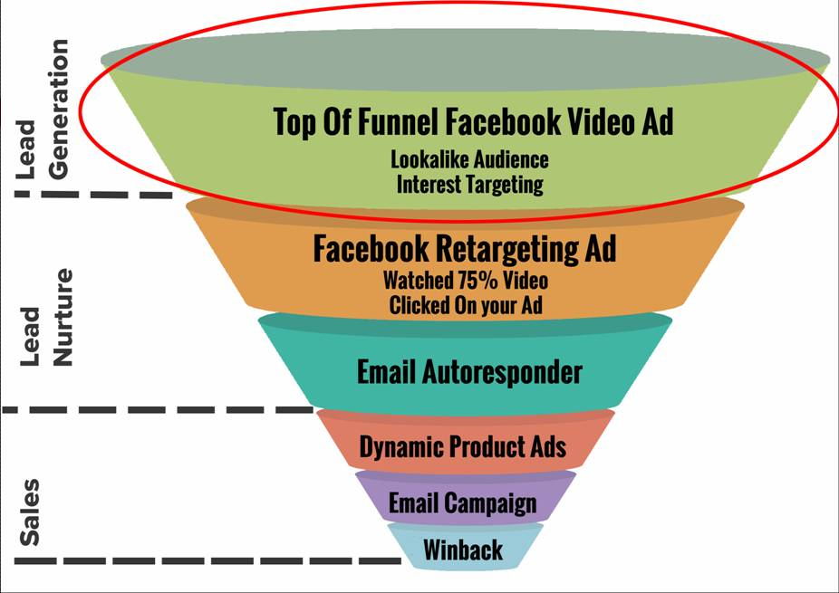 Top Of Funnel Ads