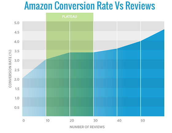 8ae90f0b0 How To Get Reviews On Amazon - White