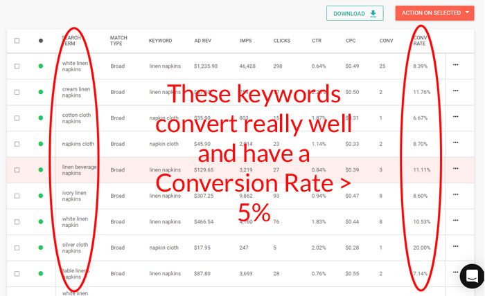 Good Keywords Conversion Rate