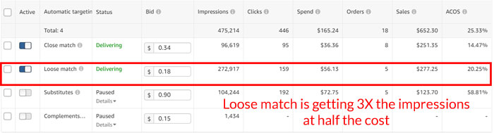 Amazon PPC Loose match