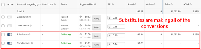 Amazon PPC Substitute Targeting