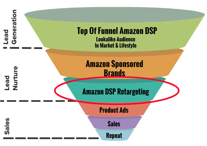 Amazon DSP Bottom Funnel