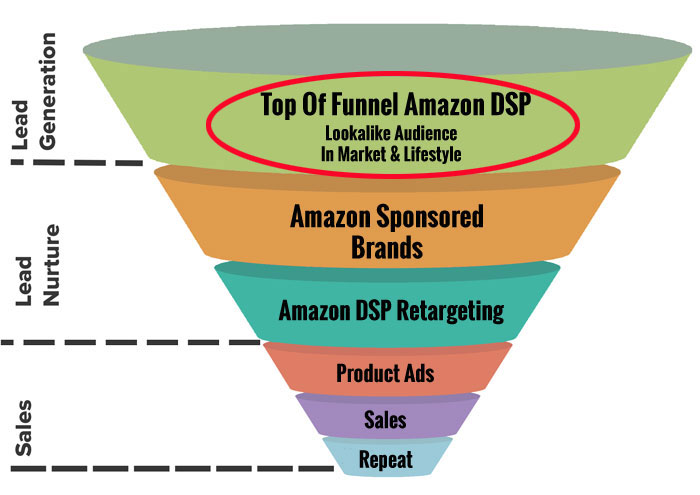 Amazon DSP Top Of Funnel