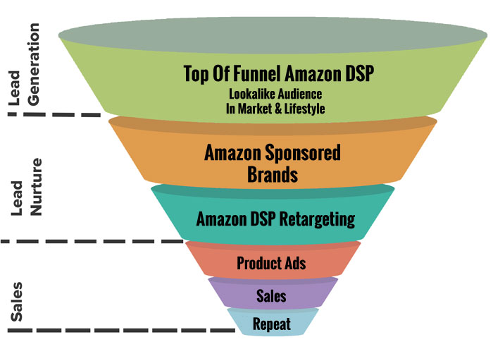 Amazon Ad Funnel