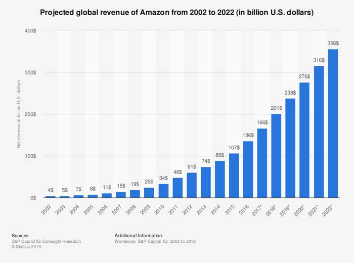 Amazon Projected Revenue