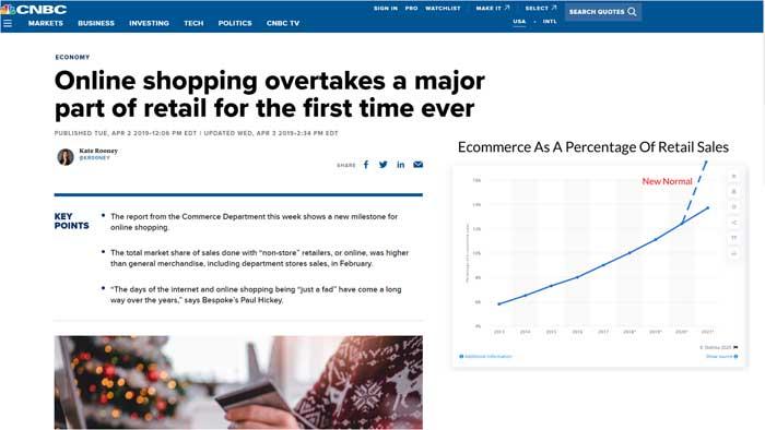 Ecommerce Market Share