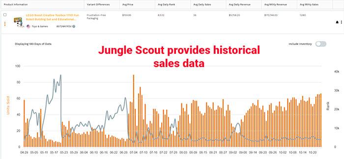 Historical Sales Data