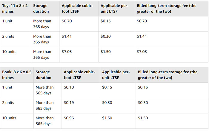Amazon Long Term Storage Fees