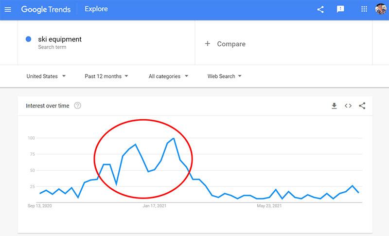 Google Trends Ski Equipment